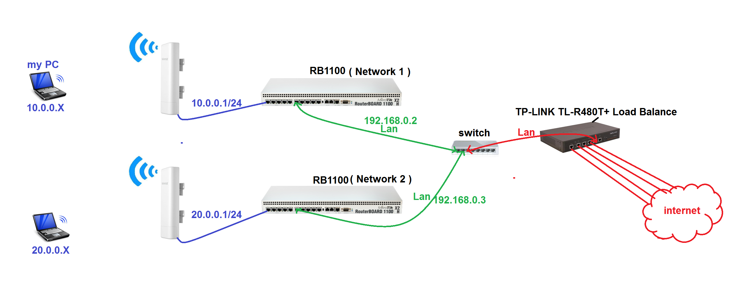 how to connect two mikrotik routers in the same place! - MikroTik